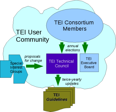 TEI organizational structure, 2012 (Burnard 2013)