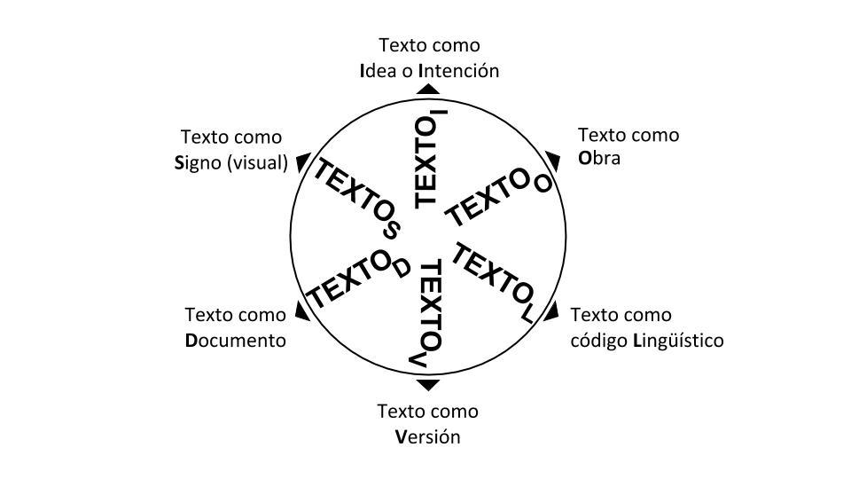 Noción pluralista del texto (Sahle 2015: 11). Traducción al español por Antonio Rojas Castro (2020)