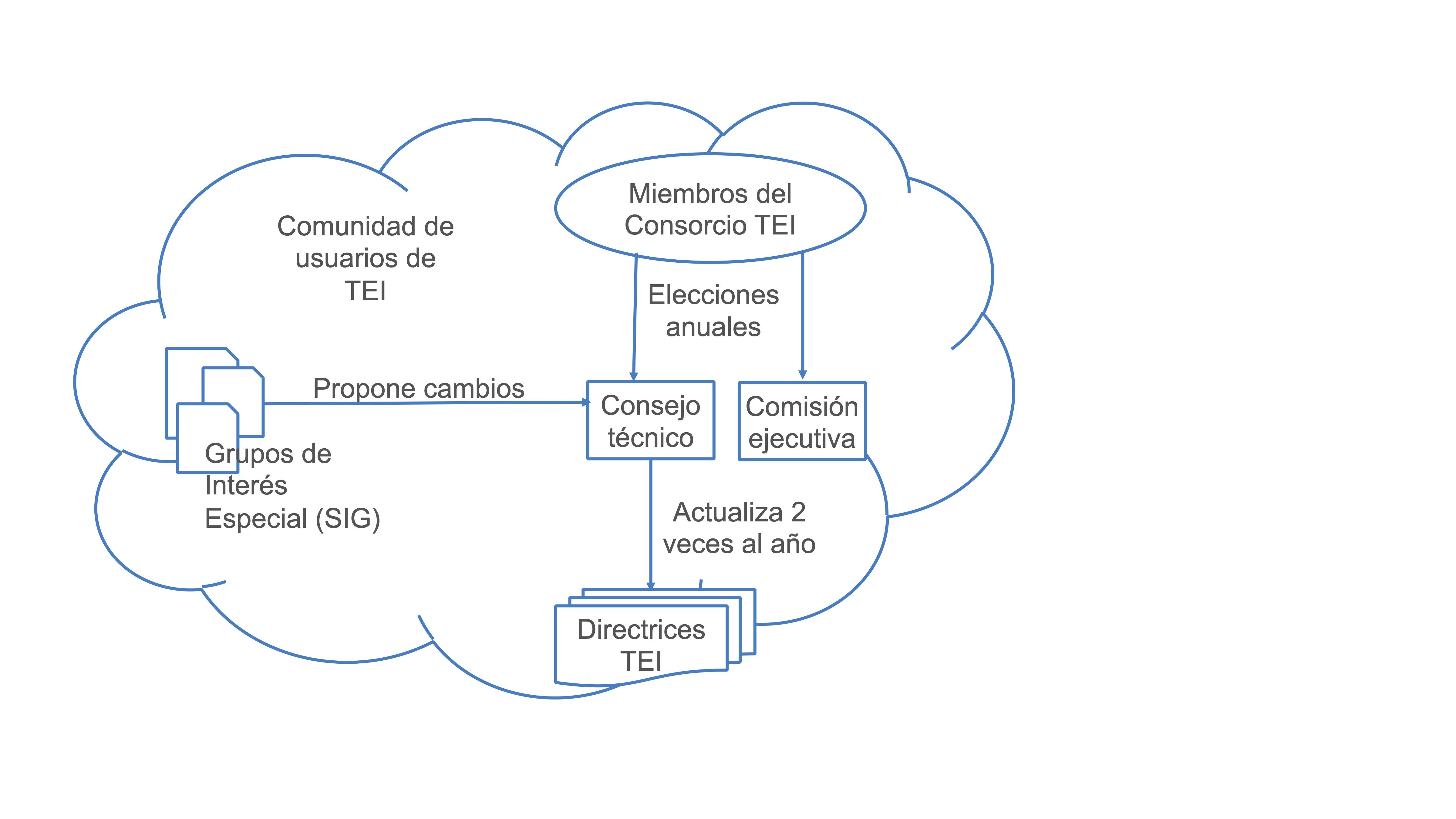 TEI organizational structure (Burnard 2013). Traducción Antonio Rojas Castro (2020)