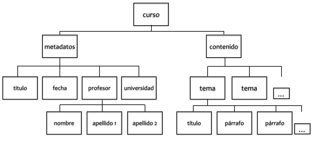 Ejemplo de esquema en árbol