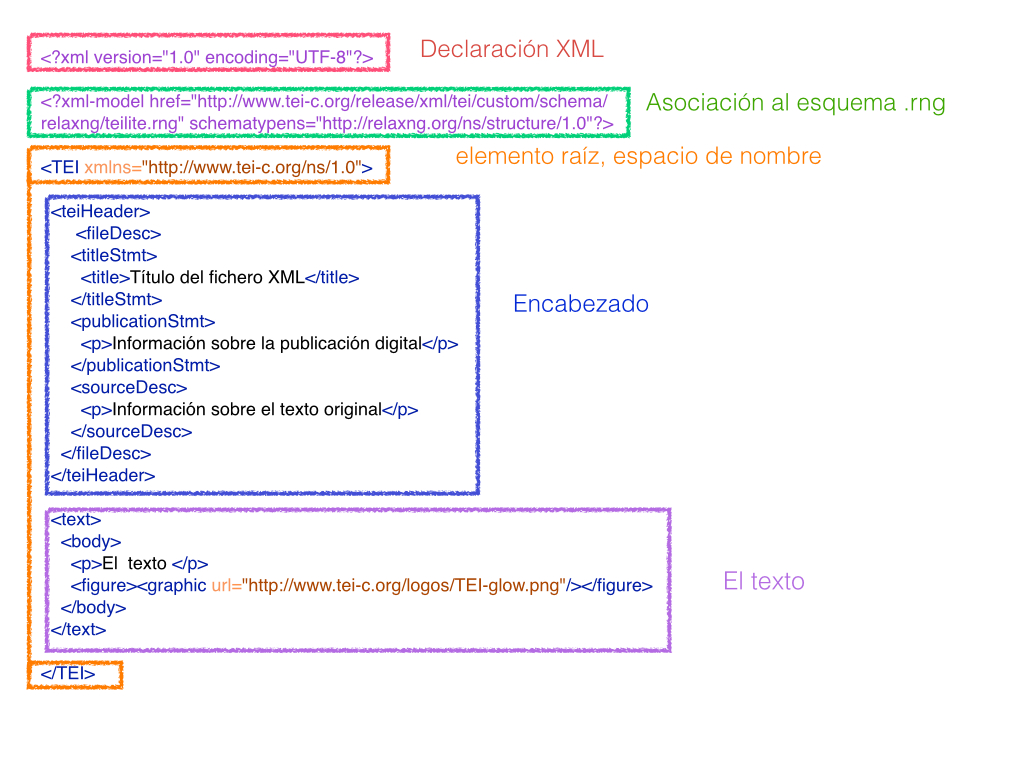 Estructura básica de un documento XML-TEI